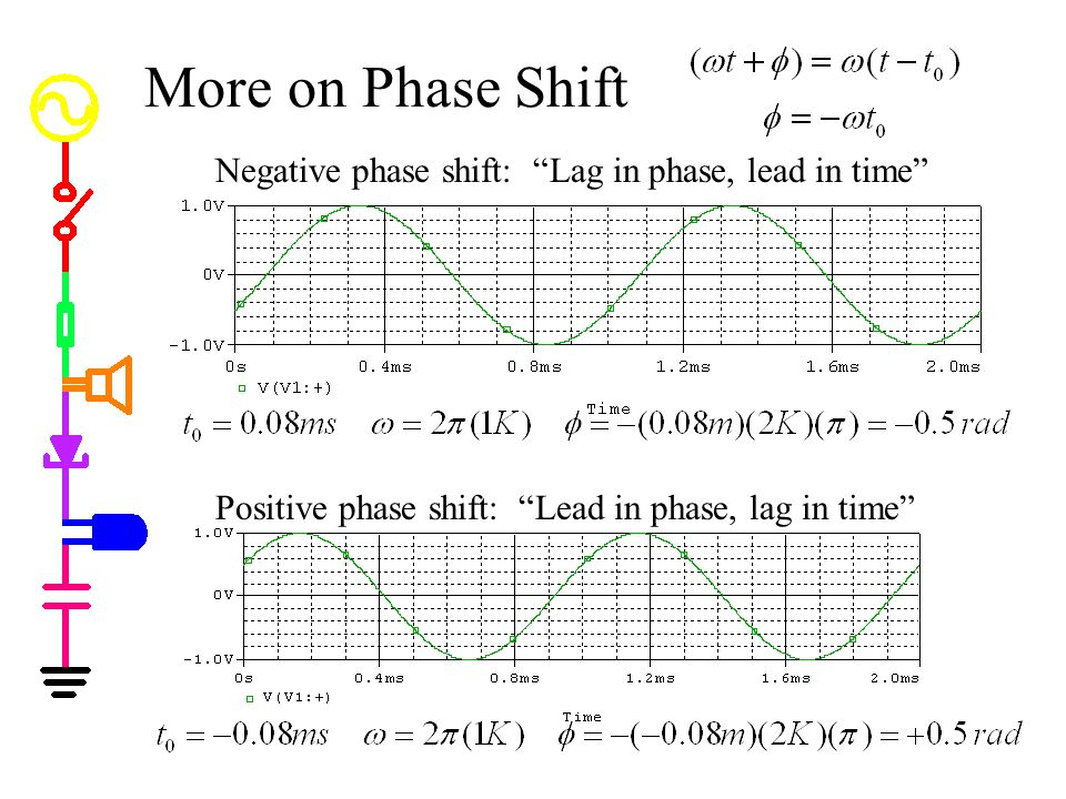 "More on Phase Shift Negative phase shift: ""Lag in phase, lead in time"" Positive phase shift: ""Lead in phase, lag in time"""