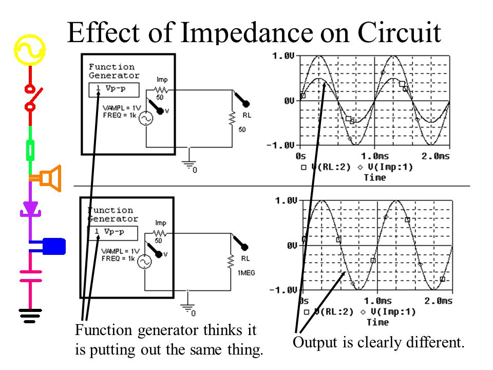 Effect of Impedance on Circuit Function generator thinks it is putting out the same thing.