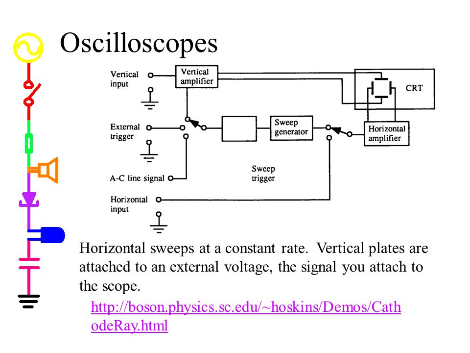 Oscilloscopes http://boson.physics.sc.edu/~hoskins/Demos/Cath odeRay.html Horizontal sweeps at a constant rate.