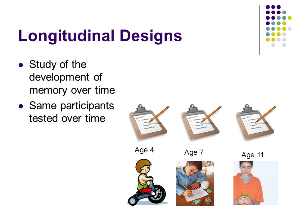 Longitudinal Designs Study of the development of memory over time Same participants tested over time Age 4 Age 7 Age 11
