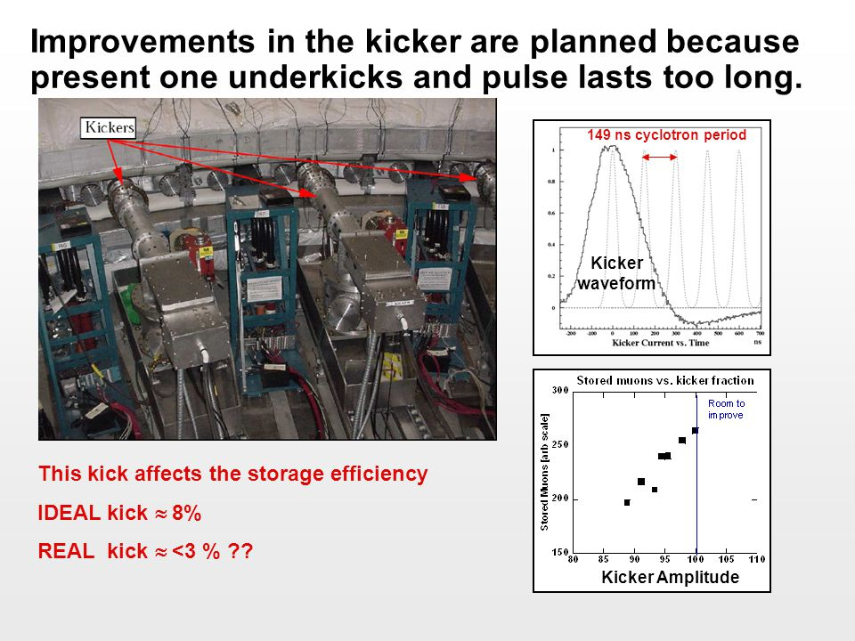 Improvements in the kicker are planned because present one underkicks and pulse lasts too long.