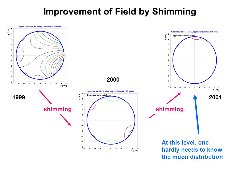 Improvement of Field by Shimming 1999 2000 2001 shimming At this level, one hardly needs to know the muon distribution