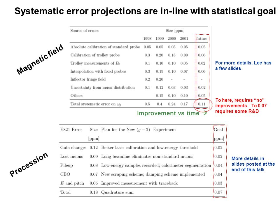 Systematic error projections are in-line with statistical goal Precession Improvement vs time  Magnetic field For more details, Lee has a few slides More details in slides posted at the end of this talk To here, requires no improvements.