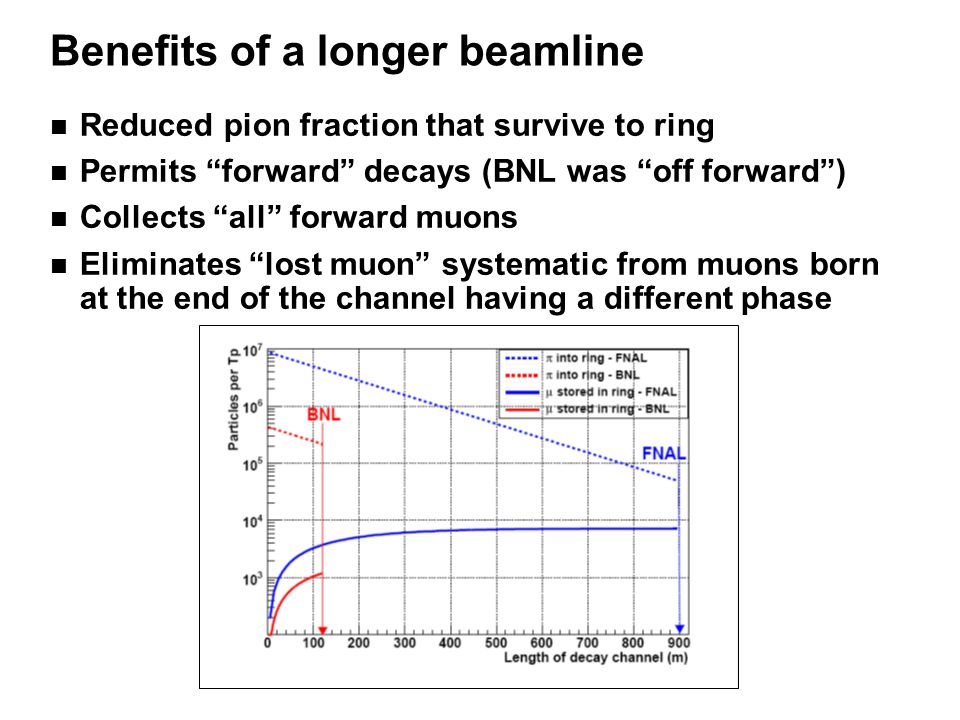 Benefits of a longer beamline n Reduced pion fraction that survive to ring n Permits forward decays (BNL was off forward ) n Collects all forward muons n Eliminates lost muon systematic from muons born at the end of the channel having a different phase