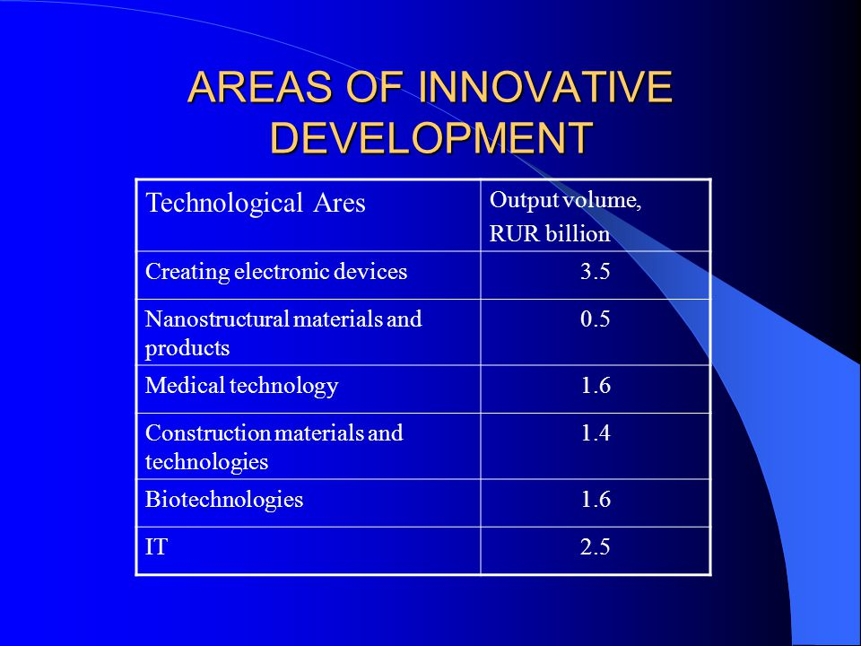 AREAS OF INNOVATIVE DEVELOPMENT Technological Ares Output volume, RUR billion Creating electronic devices3.5 Nanostructural materials and products 0.5 Medical technology1.6 Construction materials and technologies 1.4 Biotechnologies1.6 IT2.5