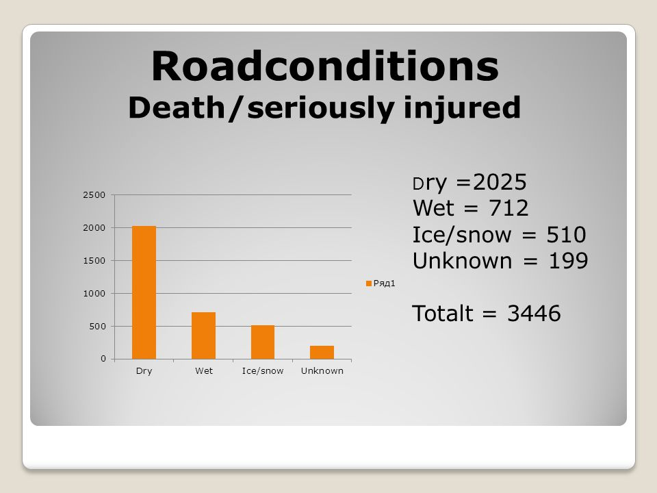 Roadconditions Death/seriously injured D ry =2025 Wet = 712 Ice/snow = 510 Unknown = 199 Totalt = 3446