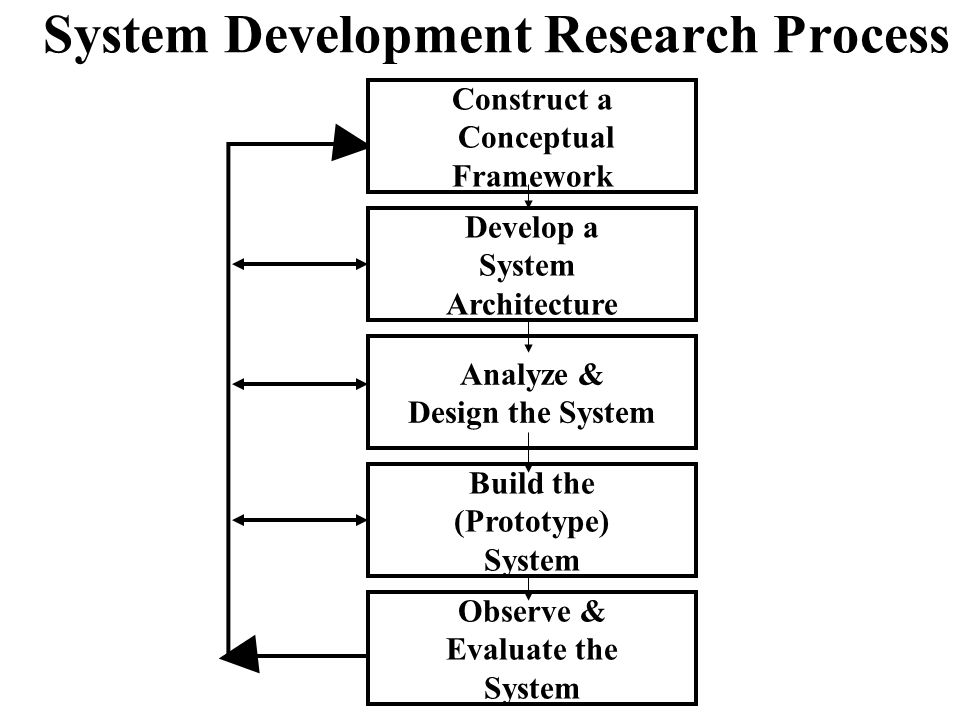 40 System Development Research Process Develop a System Architecture Analyze & Design the System Build the (Prototype) System Observe & Evaluate the System Construct a Conceptual Framework