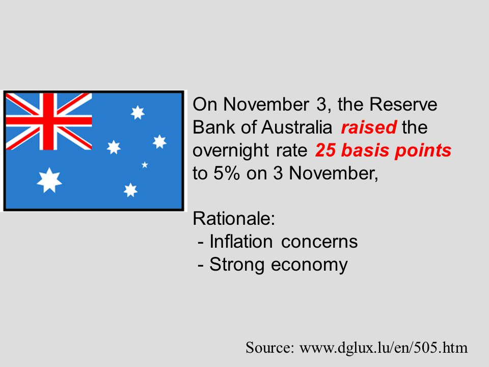 On November 3, the Reserve Bank of Australia raised the overnight rate 25 basis points to 5% on 3 November, Rationale: - Inflation concerns - Strong e
