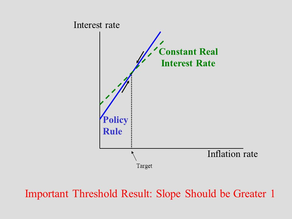 Policy Rule Constant Real Interest Rate Interest rate Inflation rate Target Important Threshold Result: Slope Should be Greater 1