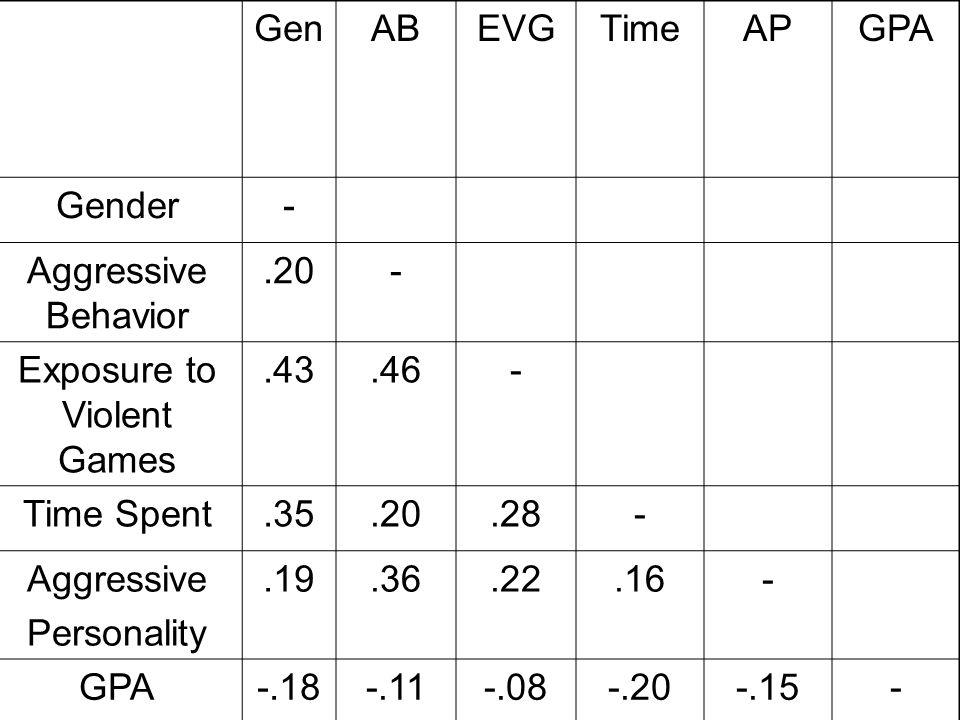 GenABEVGTimeAPGPA Gender- Aggressive Behavior.20- Exposure to Violent Games.43.46- Time Spent.35.20.28- Aggressive Personality.19.36.22.16- GPA-.18-.11-.08-.20-.15-