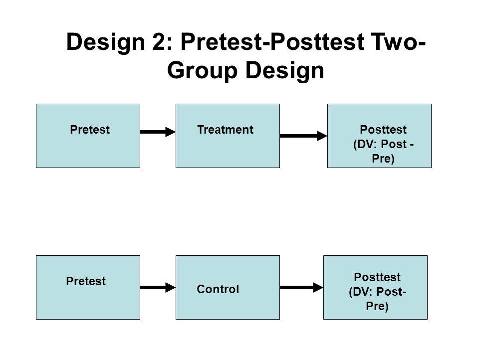 Design 2: Pretest-Posttest Two- Group Design Treatment Control Posttest (DV: Post - Pre) Pretest