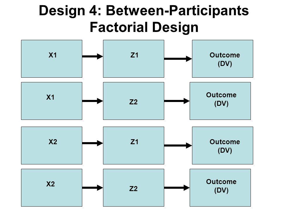 Design 4: Between-Participants Factorial Design Z1 Z2 Outcome (DV) X1 Z1 Z2 Outcome (DV) X2