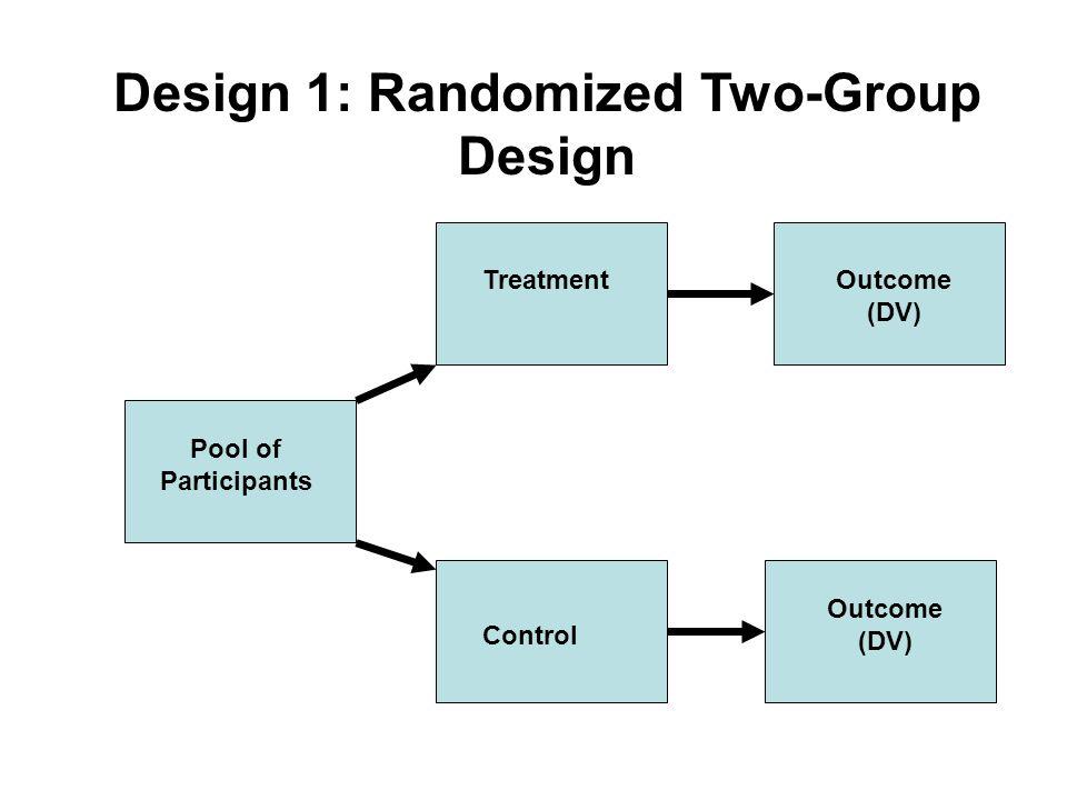 Design 1: Randomized Two-Group Design Pool of Participants Treatment Control Outcome (DV)