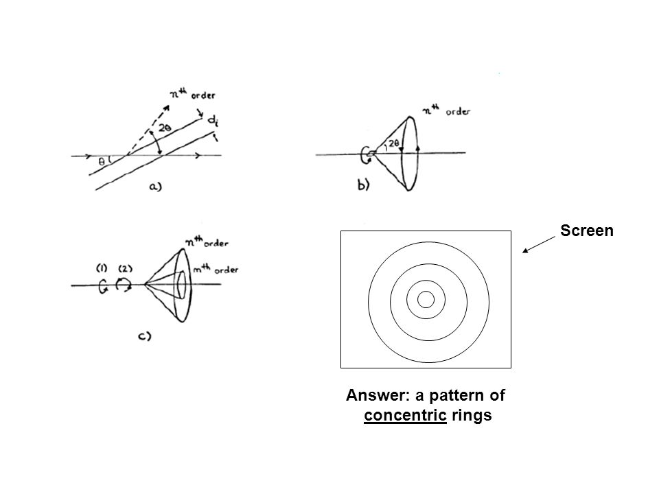 Answer: a pattern of concentric rings Screen