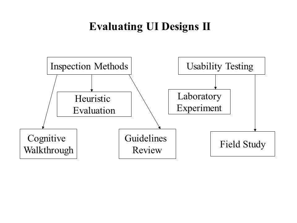 Evaluating UI Designs II Inspection MethodsUsability Testing Cognitive Walkthrough Heuristic Evaluation Guidelines Review Field Study Laboratory Experiment
