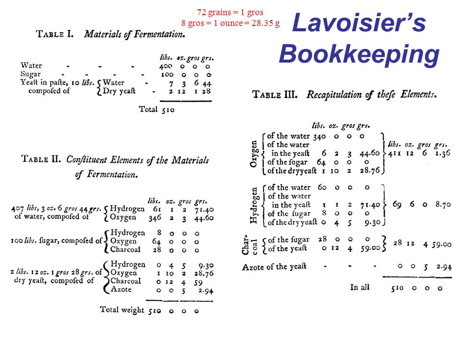 Lavoisier's Bookkeeping