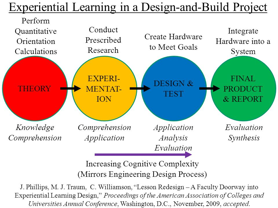 THEORY EXPERI- MENTAT- ION DESIGN & TEST FINAL PRODUCT & REPORT Increasing Cognitive Complexity (Mirrors Engineering Design Process) Knowledge Comprehension Application Analysis Evaluation Synthesis Perform Quantitative Orientation Calculations Conduct Prescribed Research Create Hardware to Meet Goals Integrate Hardware into a System Experiential Learning in a Design-and-Build Project J.
