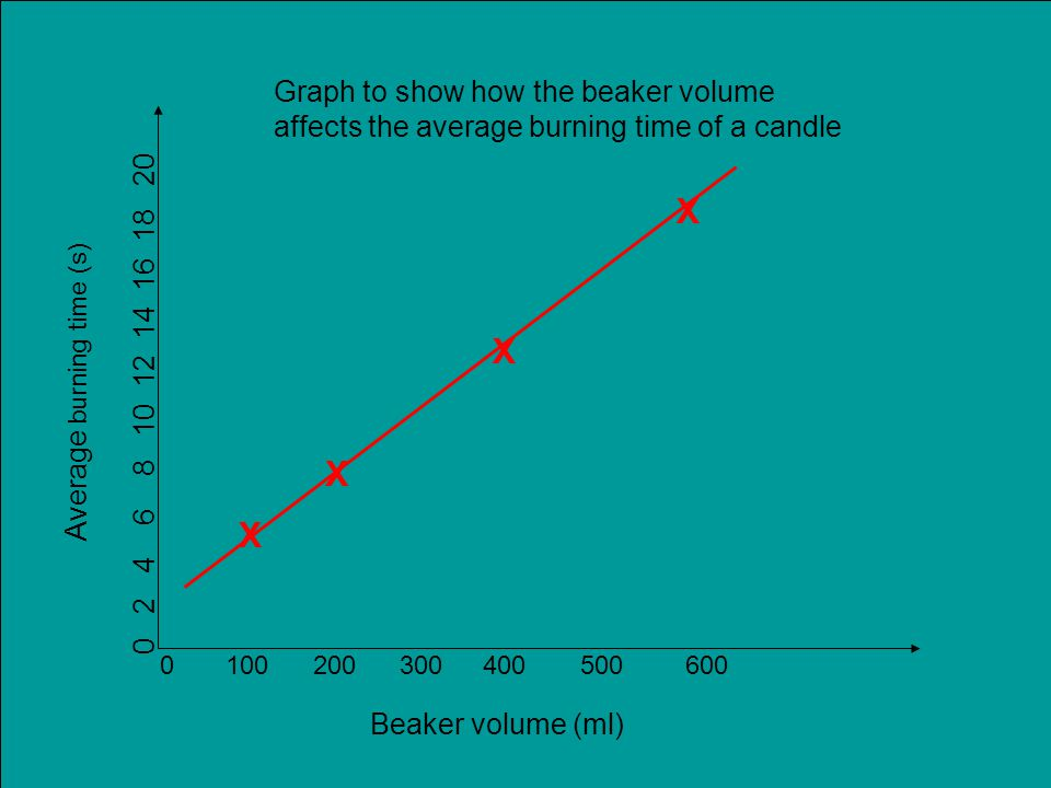 Beaker volume (ml) 0 100 200 300 400500600 Average burning time (s) 0 2 4 6 8 10 12 14 16 18 20 X X X X Graph to show how the beaker volume affects the average burning time of a candle