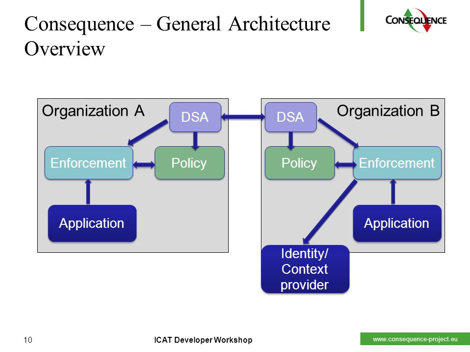 www.consequence-project.eu 10ICAT Developer Workshop Consequence – General Architecture Overview Organization A Policy DSA Enforcement Organization B