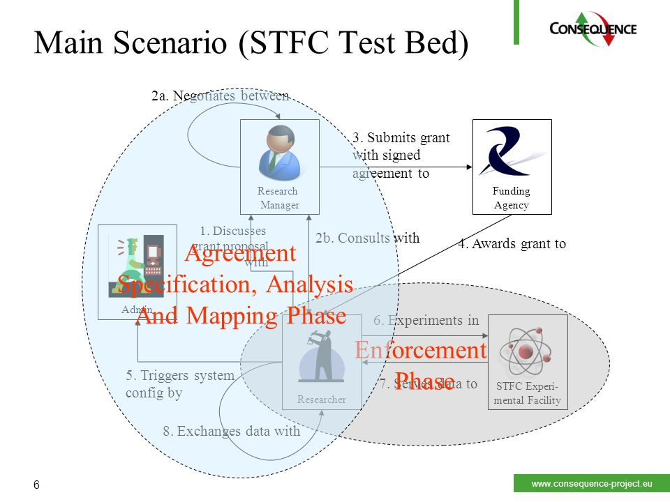 www.consequence-project.eu 6 Main Scenario (STFC Test Bed) Researcher Research Manager 1.