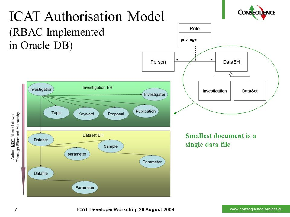 www.consequence-project.eu Smallest document is a single data file 7ICAT Developer Workshop 26 August 2009 ICAT Authorisation Model (RBAC Implemented