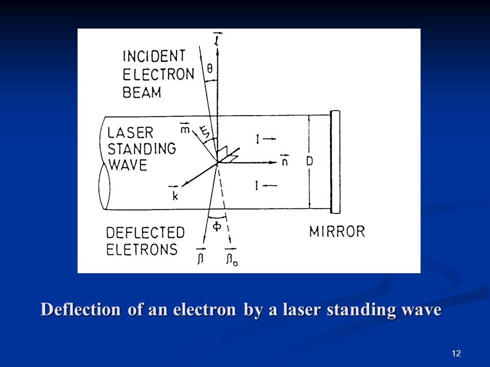 12 Deflection of an electron by a laser standing wave