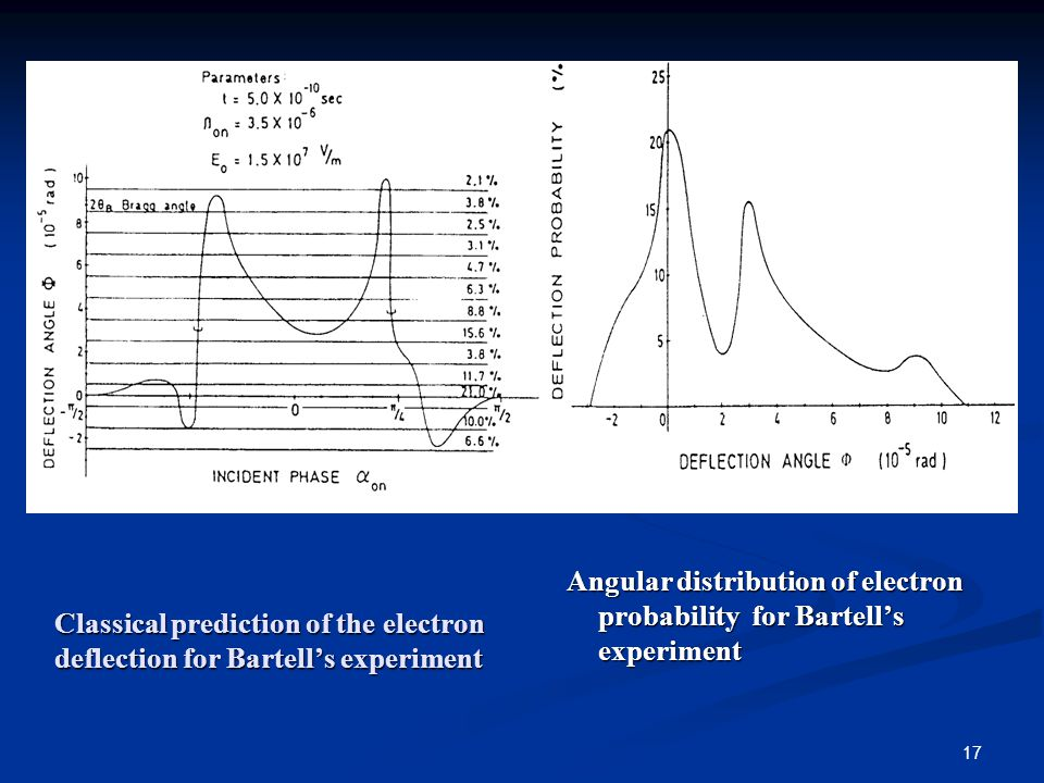 17 Classical prediction of the electron deflection for Bartell's experiment Angular distribution of electron probability for Bartell's experiment Angular distribution of electron probability for Bartell's experiment