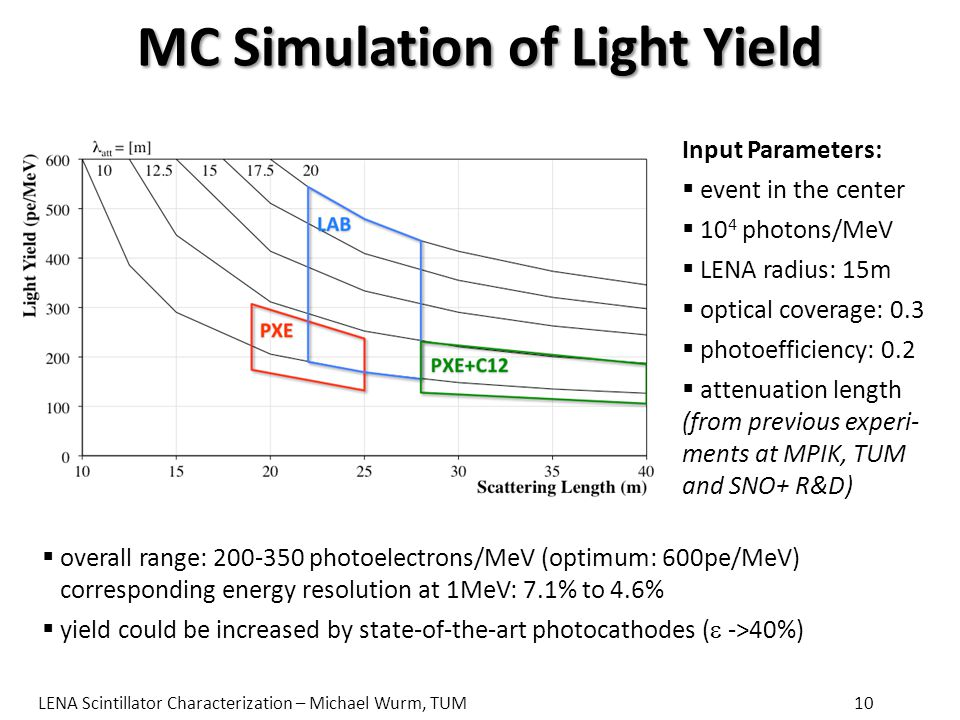 MC Simulation of Light Yield Input Parameters:  event in the center  10 4 photons/MeV  LENA radius: 15m  optical coverage: 0.3  photoefficiency: 0.2  attenuation length (from previous experi- ments at MPIK, TUM and SNO+ R&D)  overall range: 200-350 photoelectrons/MeV (optimum: 600pe/MeV) corresponding energy resolution at 1MeV: 7.1% to 4.6%  yield could be increased by state-of-the-art photocathodes (  ->40%) LENA Scintillator Characterization – Michael Wurm, TUM10