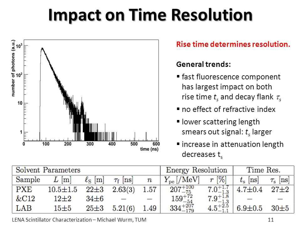 Impact on Time Resolution Rise time determines resolution.