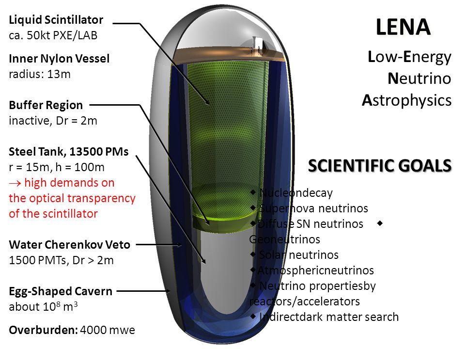 LENA SCIENTIFIC GOALS Low-Energy Neutrino Astrophysics SCIENTIFIC GOALS  Nucleondecay  Supernova neutrinos  Diffuse SN neutrinos  Geoneutrinos  Solar neutrinos  Atmosphericneutrinos  Neutrino propertiesby reactors/accelerators  Indirectdark matter search Liquid Scintillator ca.