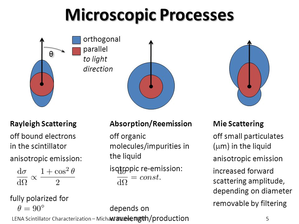 Microscopic Processes Mie Scattering off small particulates (  m) in the liquid anisotropic emission increased forward scattering amplitude, depending on diameter removable by filtering θ θ Rayleigh Scattering off bound electrons in the scintillator anisotropic emission: fully polarized for orthogonal parallel to light direction Absorption/Reemission off organic molecules/impurities in the liquid isotropic re-emission: depends on wavelength/production process LENA Scintillator Characterization – Michael Wurm, TUM5