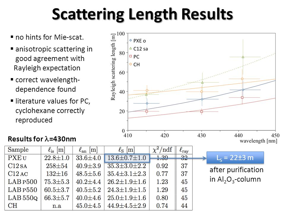 Scattering Length Results  no hints for Mie-scat.  anisotropic scattering in good agreement with Rayleigh expectation  correct wavelength- dependen