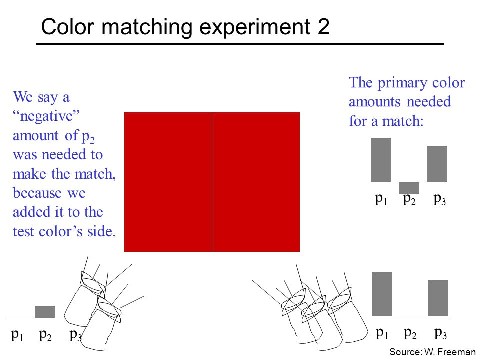 "Color matching experiment 2 p 1 p 2 p 3 We say a ""negative"" amount of p 2 was needed to make the match, because we added it to the test color's side."