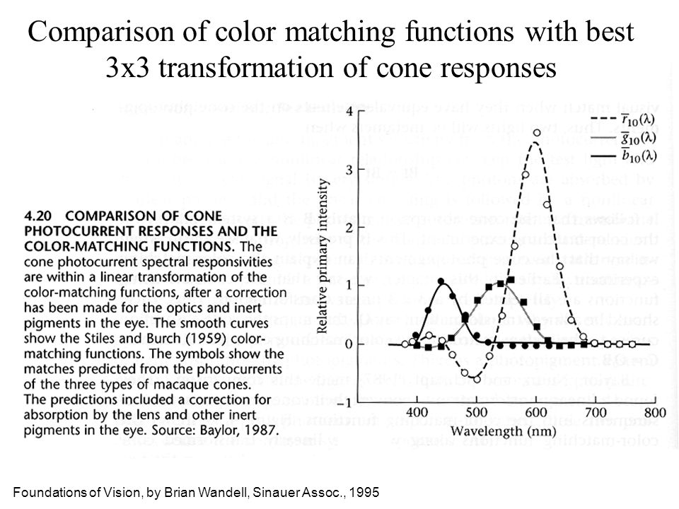Comparison of color matching functions with best 3x3 transformation of cone responses Foundations of Vision, by Brian Wandell, Sinauer Assoc., 1995
