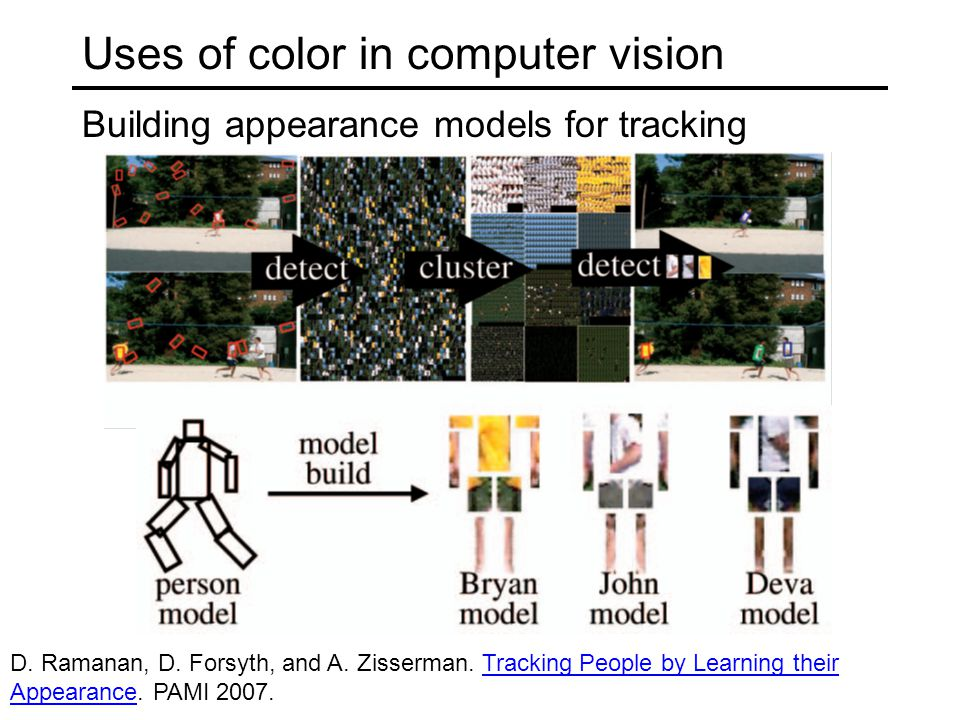 Uses of color in computer vision Building appearance models for tracking D. Ramanan, D. Forsyth, and A. Zisserman. Tracking People by Learning their A