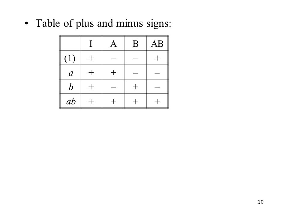 10 Table of plus and minus signs: IABAB (1)+––+ a++–– b+–+– ab++++