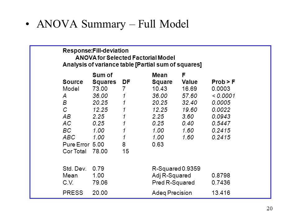 20 ANOVA Summary – Full Model Response:Fill-deviation ANOVA for Selected Factorial Model Analysis of variance table [Partial sum of squares] Sum ofMea