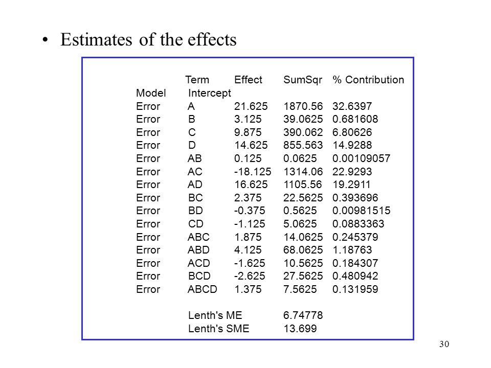 30 Estimates of the effects TermEffectSumSqr% Contribution Model Intercept Error A21.6251870.5632.6397 Error B3.12539.06250.681608 Error C9.875390.062