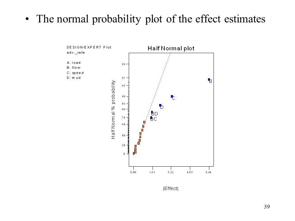 39 The normal probability plot of the effect estimates