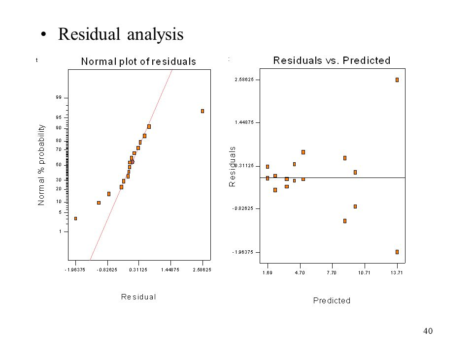 40 Residual analysis