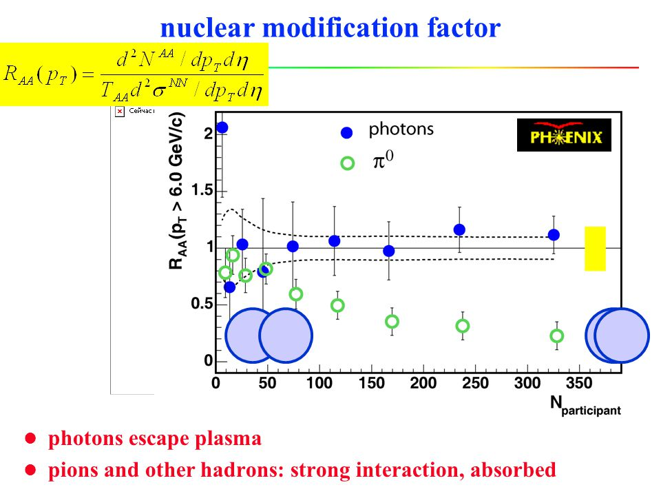 hadrons q q leading particle leading particle schematic view of jet production for QGP: fast g and quarks probes must carry color charge transmission of probes which interact with plasma EM plasma: x-ray transmission