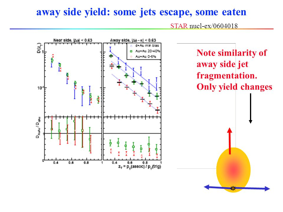 some away side particles reappear at higher p T STAR nucl-ex/0604018 p T trigger > 8 GeV/c
