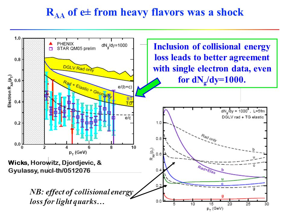 to further test interaction: heavy quarks ~ same E loss as u,d quarks  energy loss not all radiative need collisions.