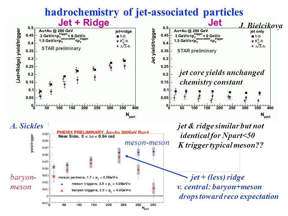 "the ridge Au+Au 0-10% preliminary 3<p t,trigger <4 GeV p t,assoc. >2 GeV J. Putschke preliminary ""jet"" slope ridge slope inclusive slope"