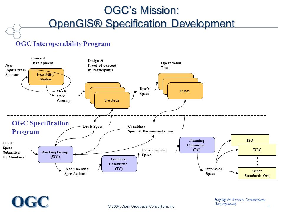 Helping the World to Communicate Geographically © 2004, Open Geospatial Consortium, Inc.4 OGC's Mission: OpenGIS® Specification Development OGC Interoperability Program OGC Specification Program Working Group (WG) Draft Specs Submitted By Members Testbeds Feasibility Studies Draft Spec Concepts New Rqmts from Sponsors Testbeds Design & Proof-of-concept w.