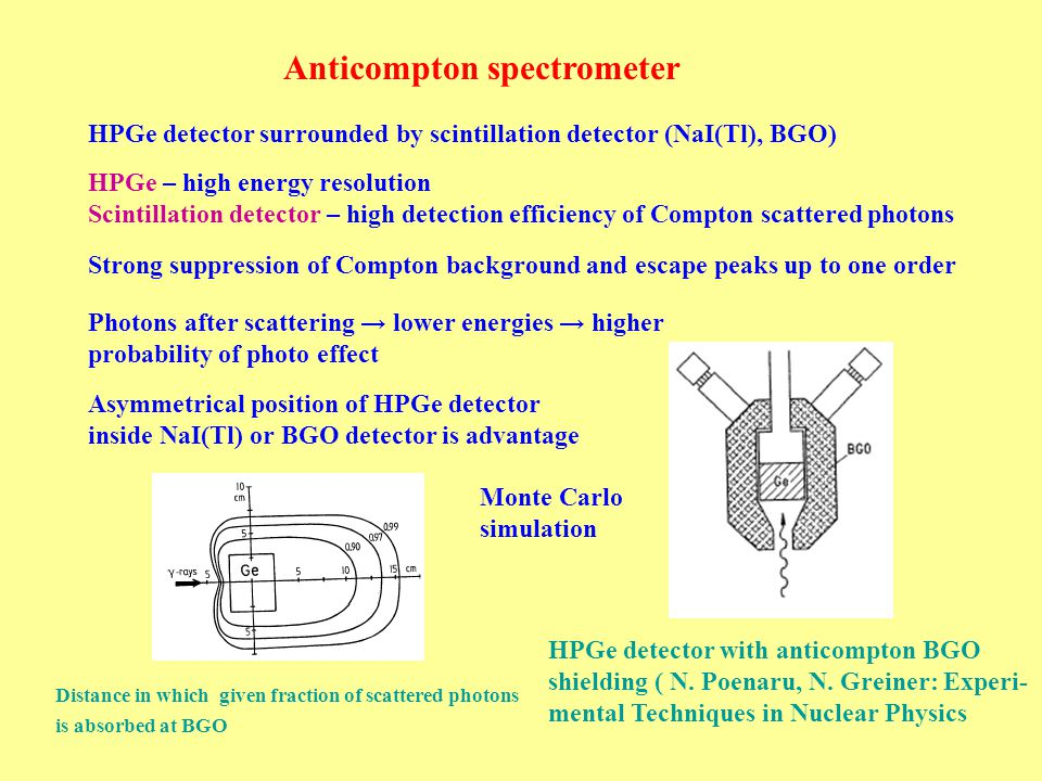 Pair spectrometer HPGe surrounded by scintillator (NaI(Tl), BGO) Coincidence of HPGe and 2 × 511 keV at scintillator Suppression of all, exclude double escape peaks Summation spectrometer Again combination of more detectors – often HPGe and scintillation detectors Sum makes possible to increase intensity of full absorption peak without marked downgrade of energy resolution Spectrometer consisted of HPGe surrounded by scintillation detector can work at anticompton, pair and summation modes Strong background suppression, possible only for lines with high enough energy → high enough probability of pair production Usage of inside geometry of source placement for cascade studies Simple, anticompton and pair spectrum of anticompton spectrometer at NPI ASCR