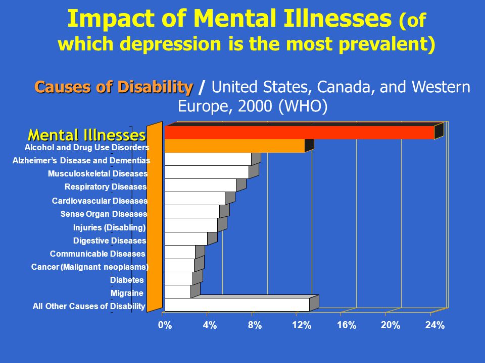 Impact of Mental Illnesses (of which depression is the most prevalent) Causes of Disability Causes of Disability / United States, Canada, and Western Europe, 2000 (WHO)