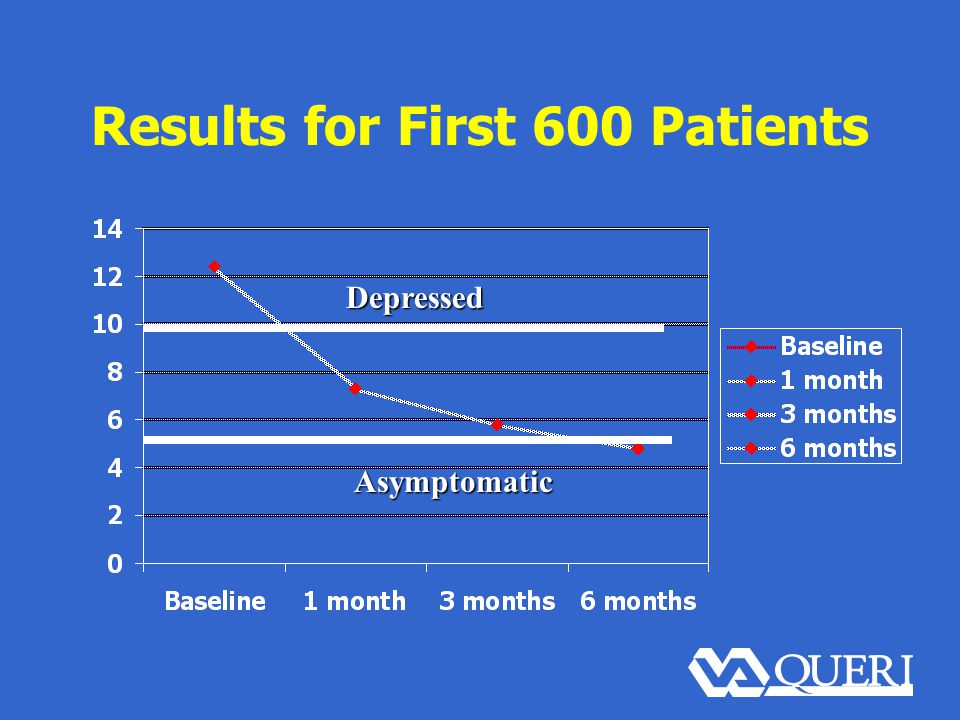 Results for First 600 Patients Depressed Asymptomatic