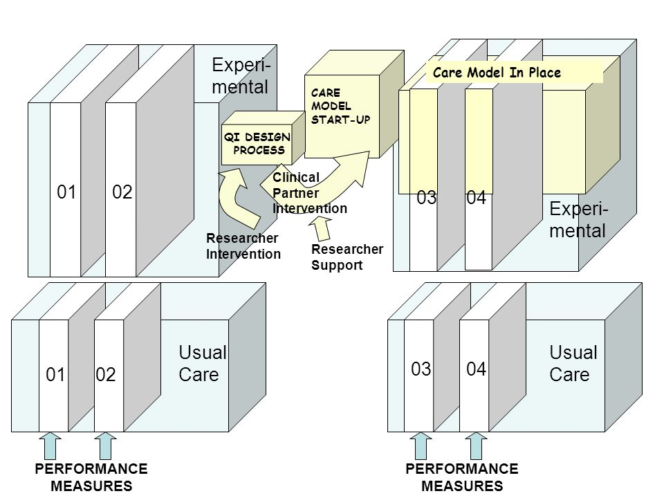 CARE MODEL START-UP QI DESIGN PROCESS Researcher Intervention Clinical Partner Intervention Researcher Support Usual Care PERFORMANCE MEASURES Experi- mental 0102 0102 0304 0304 Care Model In Place Experi- mental