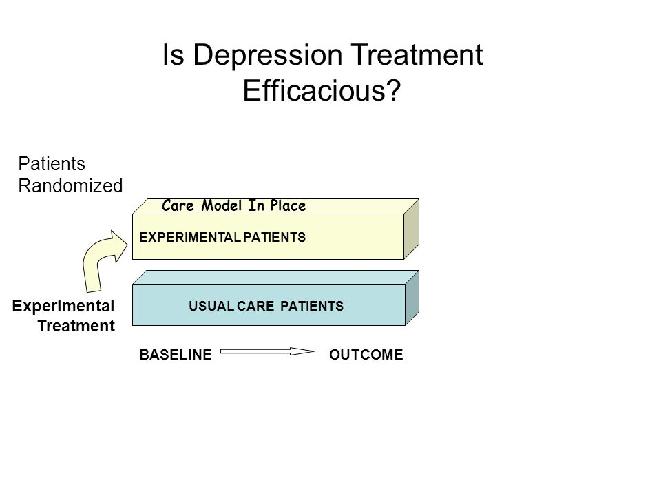 Clinical Partner Intervention QI DESIGN PROCESS Researcher Intervention CARE MODEL START-UP BASELINEOUTCOME CARE MODEL IN PLACE DEPRESSED PATIENT POPULATION VISITING USUAL CARE PRACTICES RANDOMLY ASSIGNED PRACTICES DEPRESSED PATIENT POPULATION VISITING EXPERIMENTAL PRACTICES BASELINEOUTCOME EXPERIMENTAL SAMPLE USUAL CARE SAMPLE EXPERIMENTAL SAMPLE